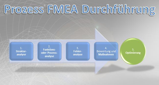 Die Schritte der FMEA sind 1. Strukturanalyse, Funktionsanalyse, 3. Fehleranalyse, 4. Maßnahmenanalyse und 5. Optimierung