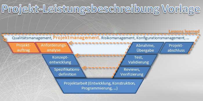 Projekt-Leistungsbeschreibung