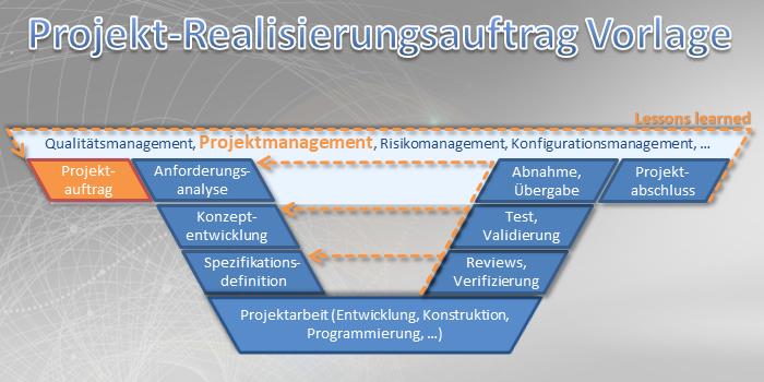 Projekt-Realisierungsauftrag