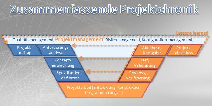 Projektchronik