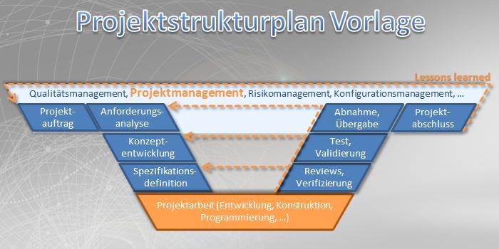 Projektmanagement Paket Details Projektstrukturplan