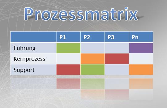 Prozessmatrix