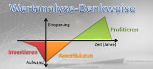 Wertanalyse
