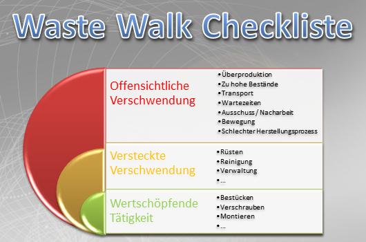 Waste Walk Checkliste zur Abgrenzung der wertschöpfenden Tätigkeit zu versteckter und offensichtlicher Verschwendung.