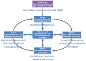 Weiterbildungsmanagement nach ISO 10015 in vier Schritten