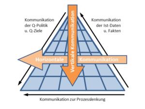 Kommunikationsarten