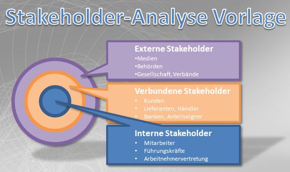 Interne, verbundene und externe Stakeholder