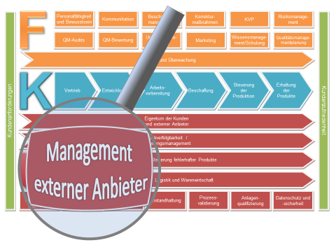 Management externer Anbieter