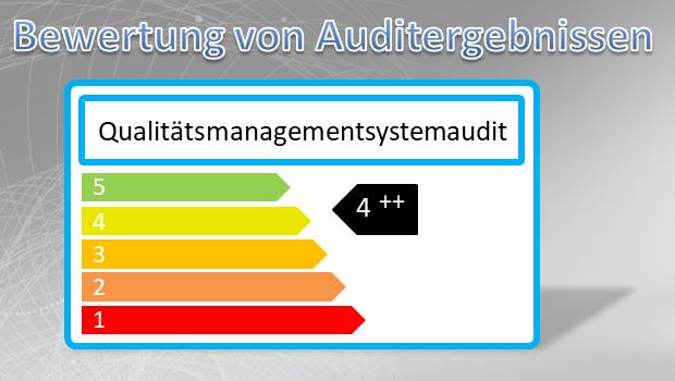 Auditbewertung nach ISO 9001:2015