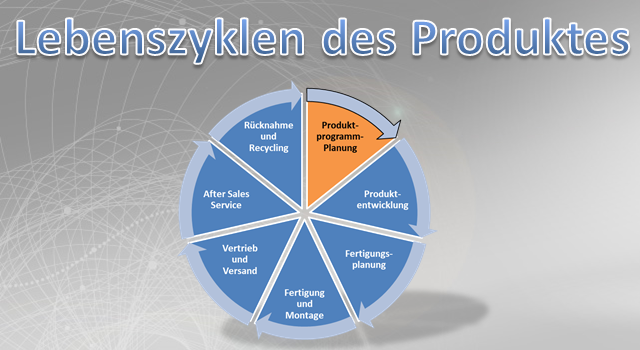 Planung Produktprogramm im Produktlebenszyklus