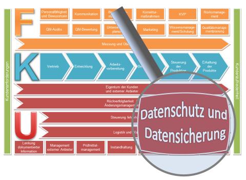 Datenschutz und Datensicherung