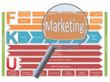 Marketing Verfahrensanweisung