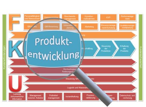 Produktentwicklung Verfahrensanweisung