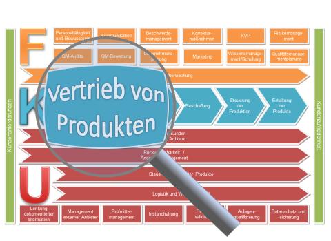 Vertrieb von Produkten Verfahrensanweisung