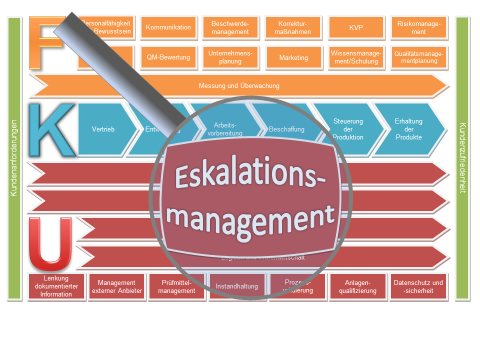 Eskalationsmanagement Verfahrensanweisung