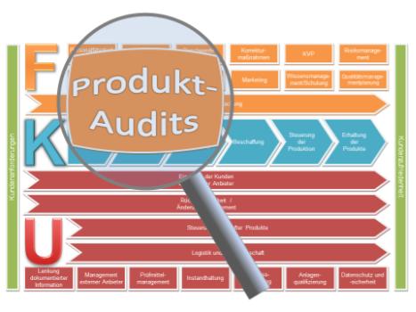 Verfahrensanweisung Produktaudit bzw. Produktaudits