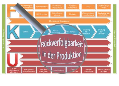 Kennzeichnung und Rückverfolgung in der Produktion