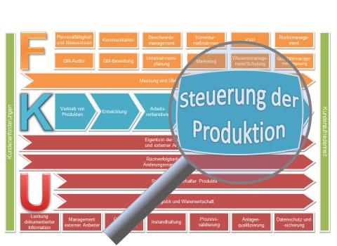 Produktionssteuerung Verfahrensanweisung