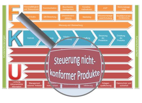 Verfahrensanweisung Steuerung nichtkonformer Produkte