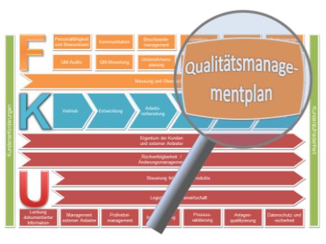 QM Plan Qualitätsmanagementplan