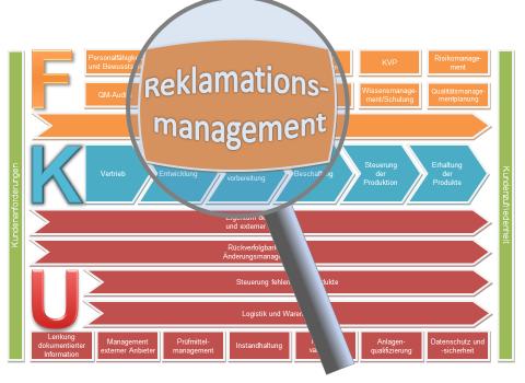 Reklamationsmanagement Verfahrensanweisung
