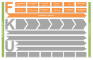 Prozesslandkarten Führungsprozesse Vorteilspaket