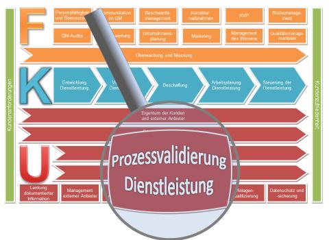 Prozessvalidierung Dienstleistung Verfahrensanweisung