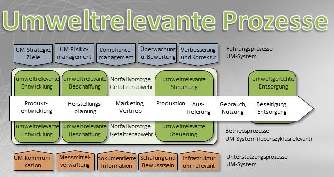 Umweltrelevante Prozesse