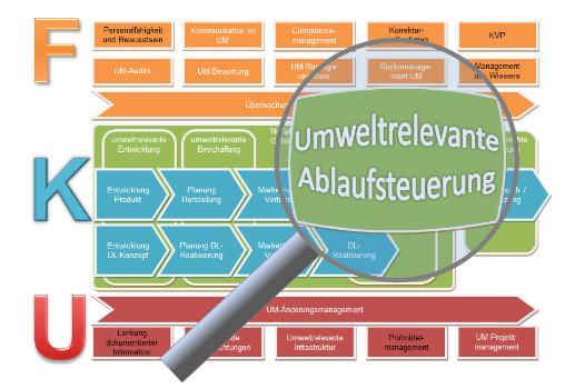 Umweltmanagement Ablaufsteuerung Verfahrensanweisung