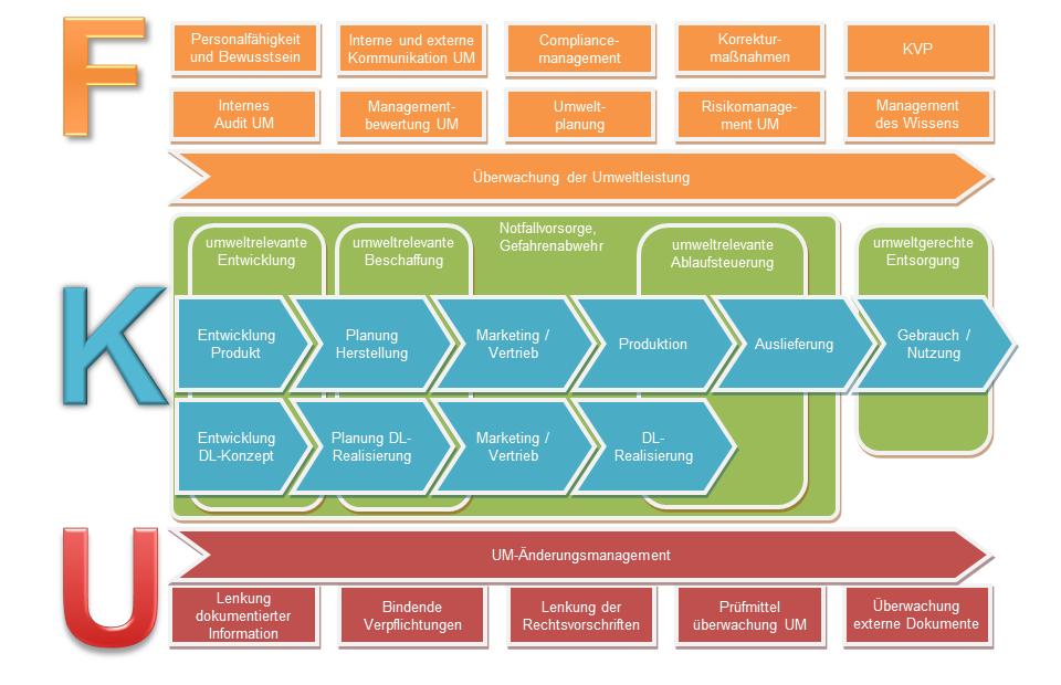 Umweltmanagement Prozesse Vorteilspaket