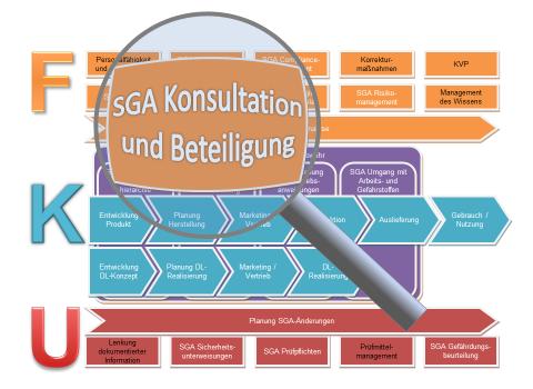 Konsultation und Beteiligung Verfahrensanweisung