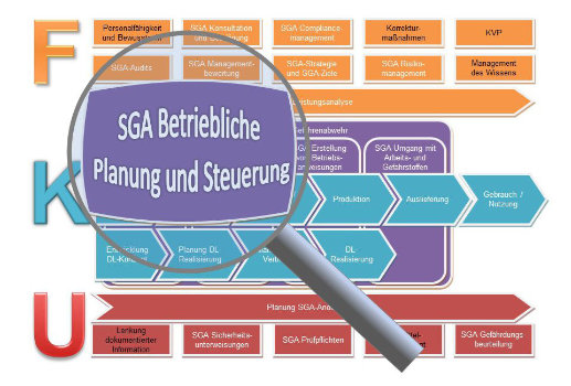 SGA Betriebliche Planung und Steuerung Verfahrensanweisung