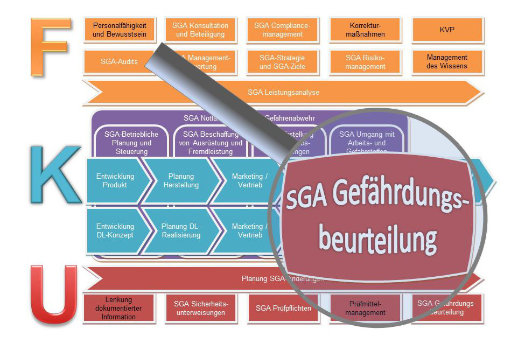 SGA Gefährdungsbeurteilung Verfahrensanweisung