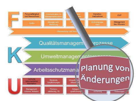 Planung von Änderungen am Managementsystem