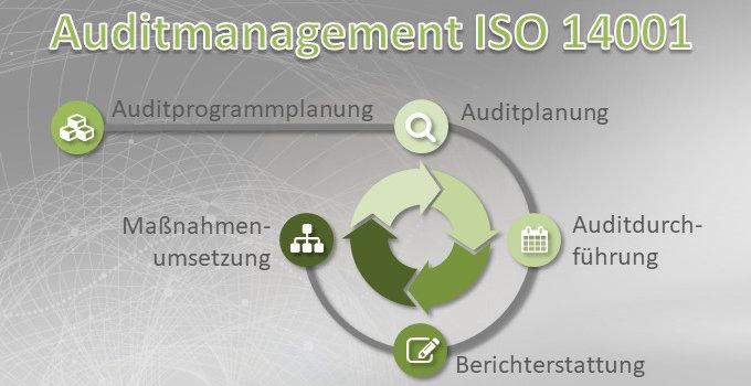 Auditmanagement ISO 14001 Vorteilspaket