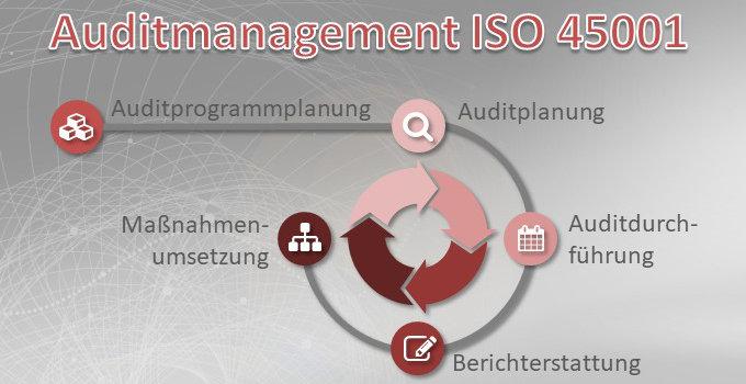 Vorteilspaket Auditmanagement ISO 45001