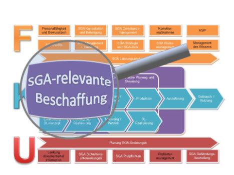 SGA-relevante Beschaffung Verfahrensanweisung