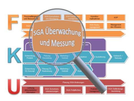 SGA Überwachung und Messung Verfahrensanweisung