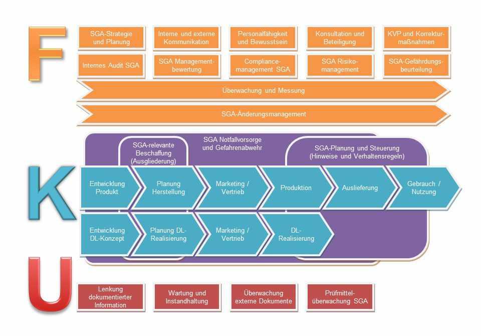Arbeitsschutzmanagement SGA Prozesse Vorteilspaket