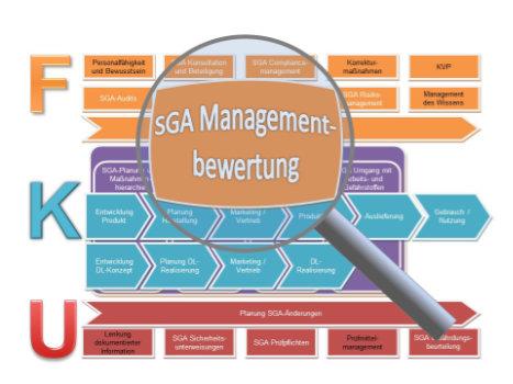 Managementbewertung SGA-Management Verfahrensanweisung